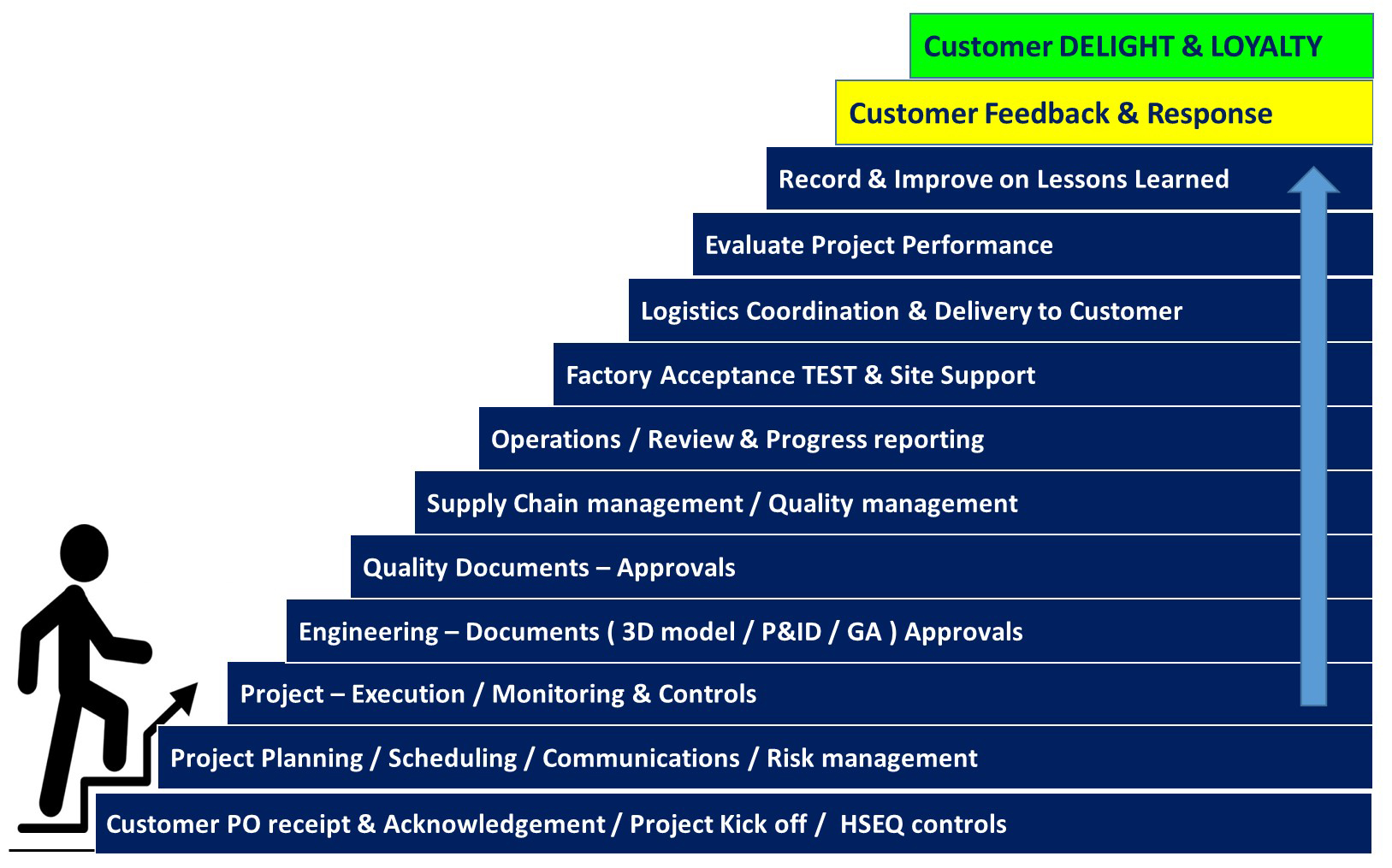 Project-management-Steps2